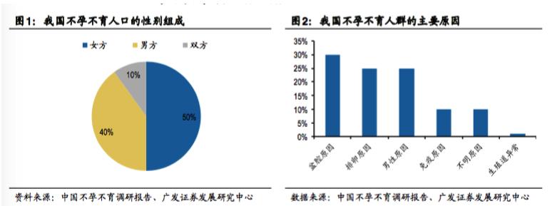 中国不孕不育调研报告